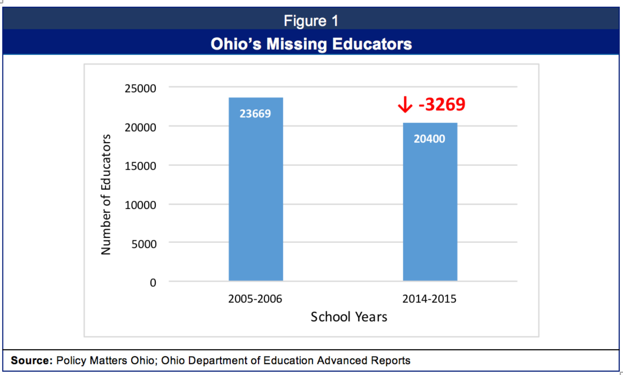 More Fun With Numbers Nces Releases >> Number Of Ohio S Vital School Professionals Dwindling
