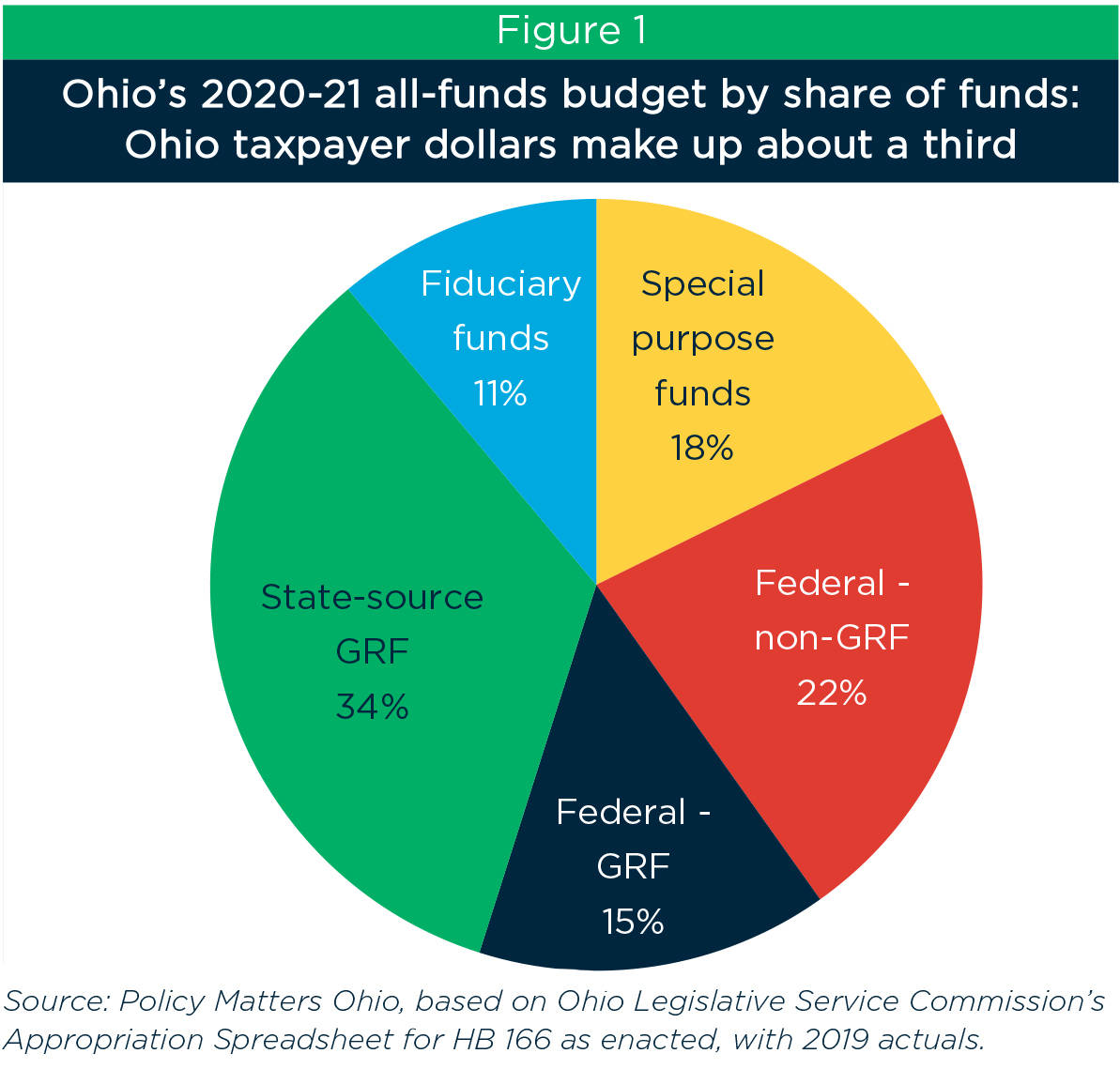 First Time Home Buyer Grant Ohio 2020.Ohio Budget Underfunds Schools Transit Local Government
