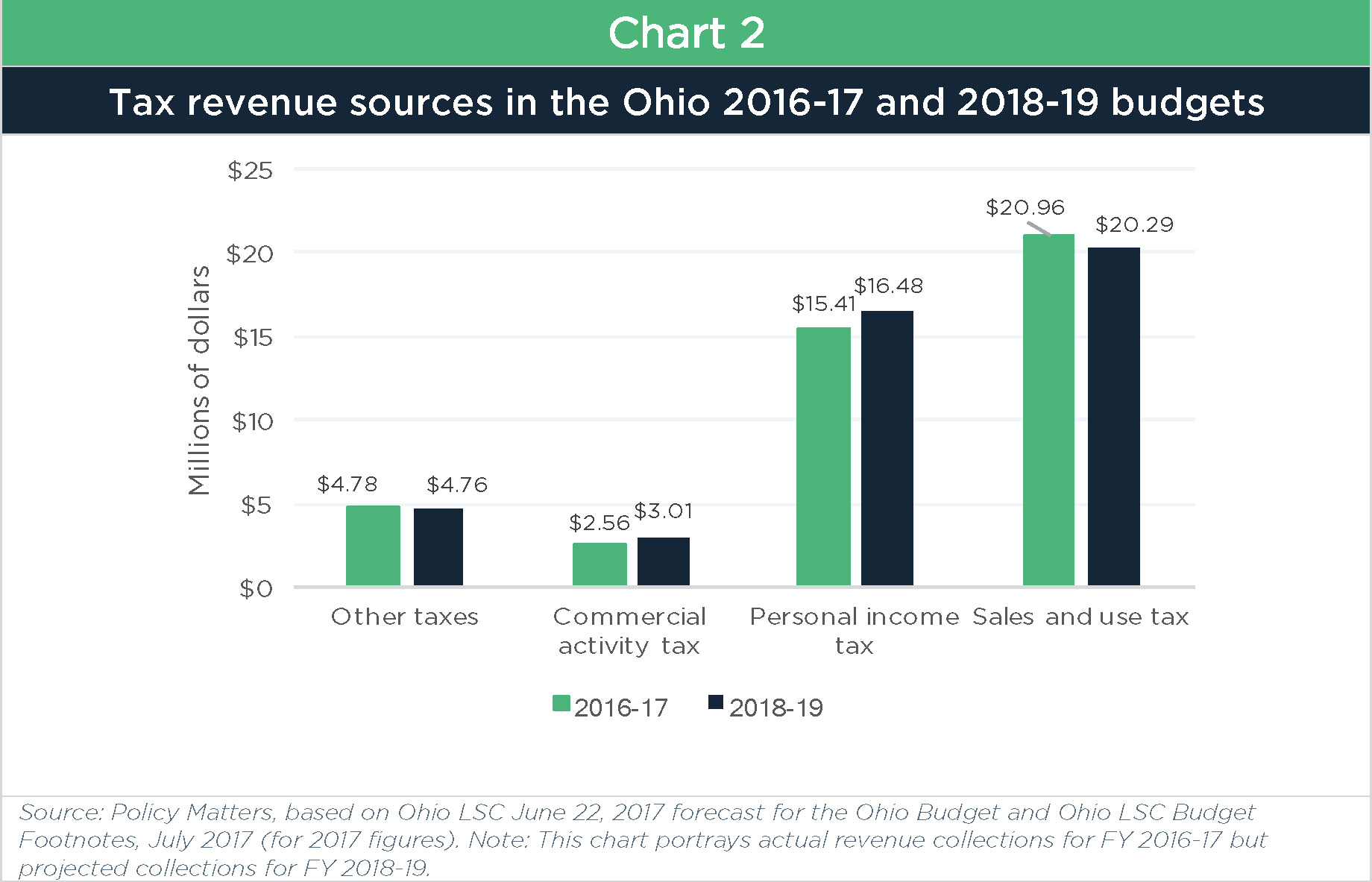 Ohio Sales Tax 2017 >> Ohio's 2018-19 budget in review