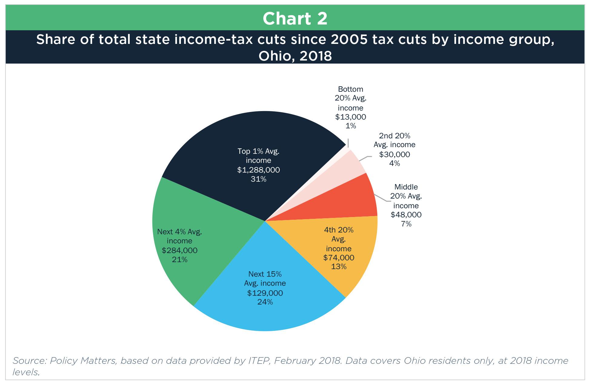 overhaul: a plan to rebalance ohio's income tax