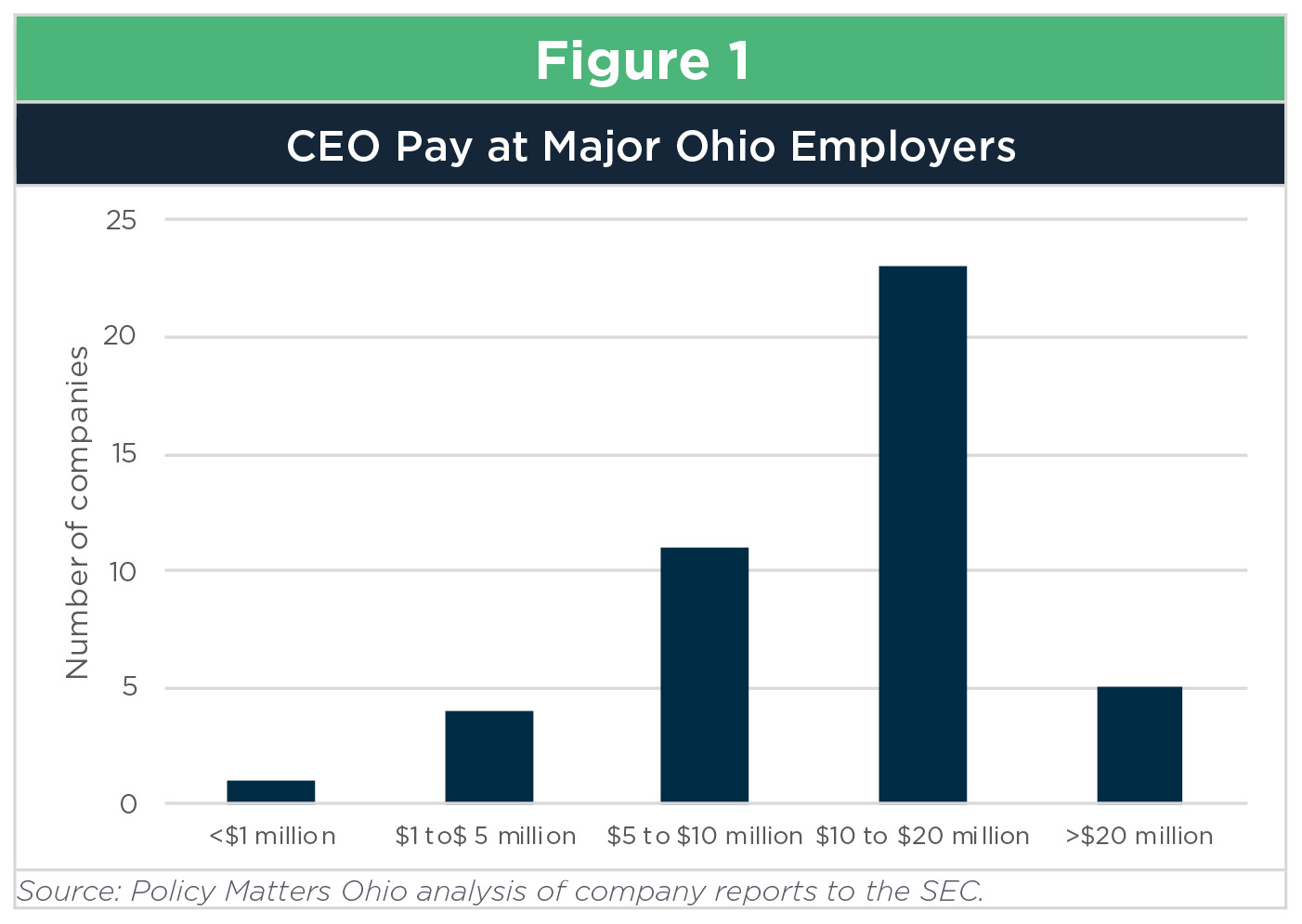 Ceo pay research paper