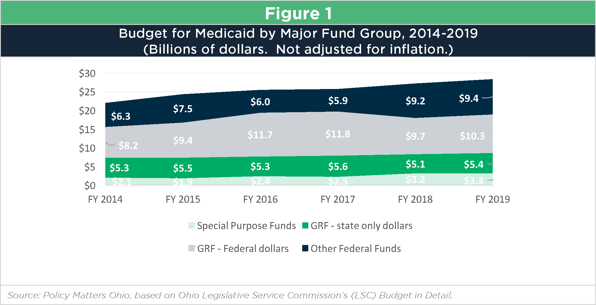 Post 2018 2019 Budget Bite Medicaid