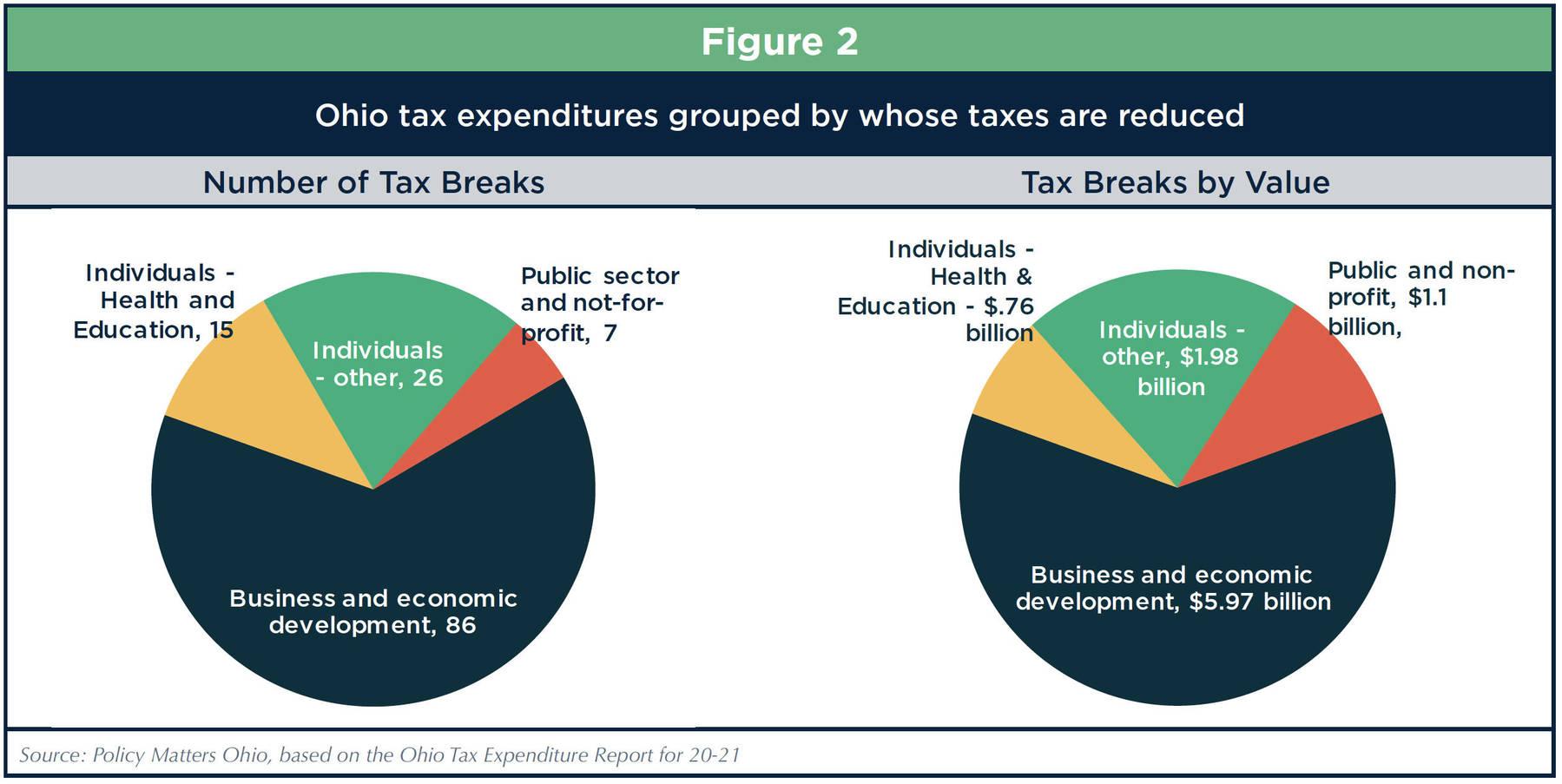 Ohio's ballooning tax breaks