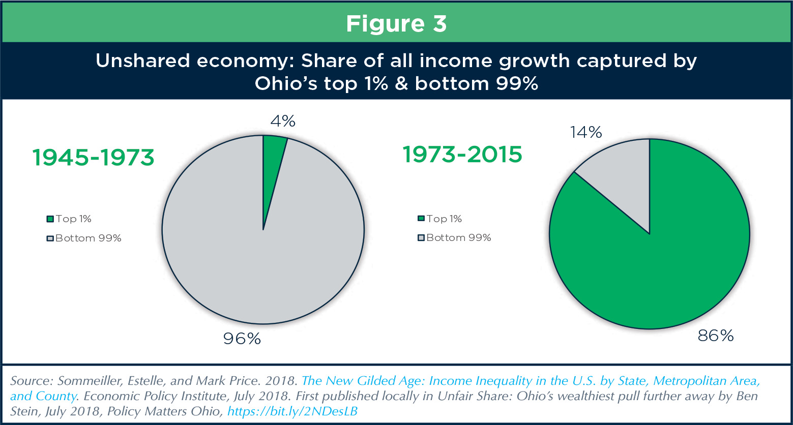 State Of Working Ohio 2018 Inequality Amid Job Growth