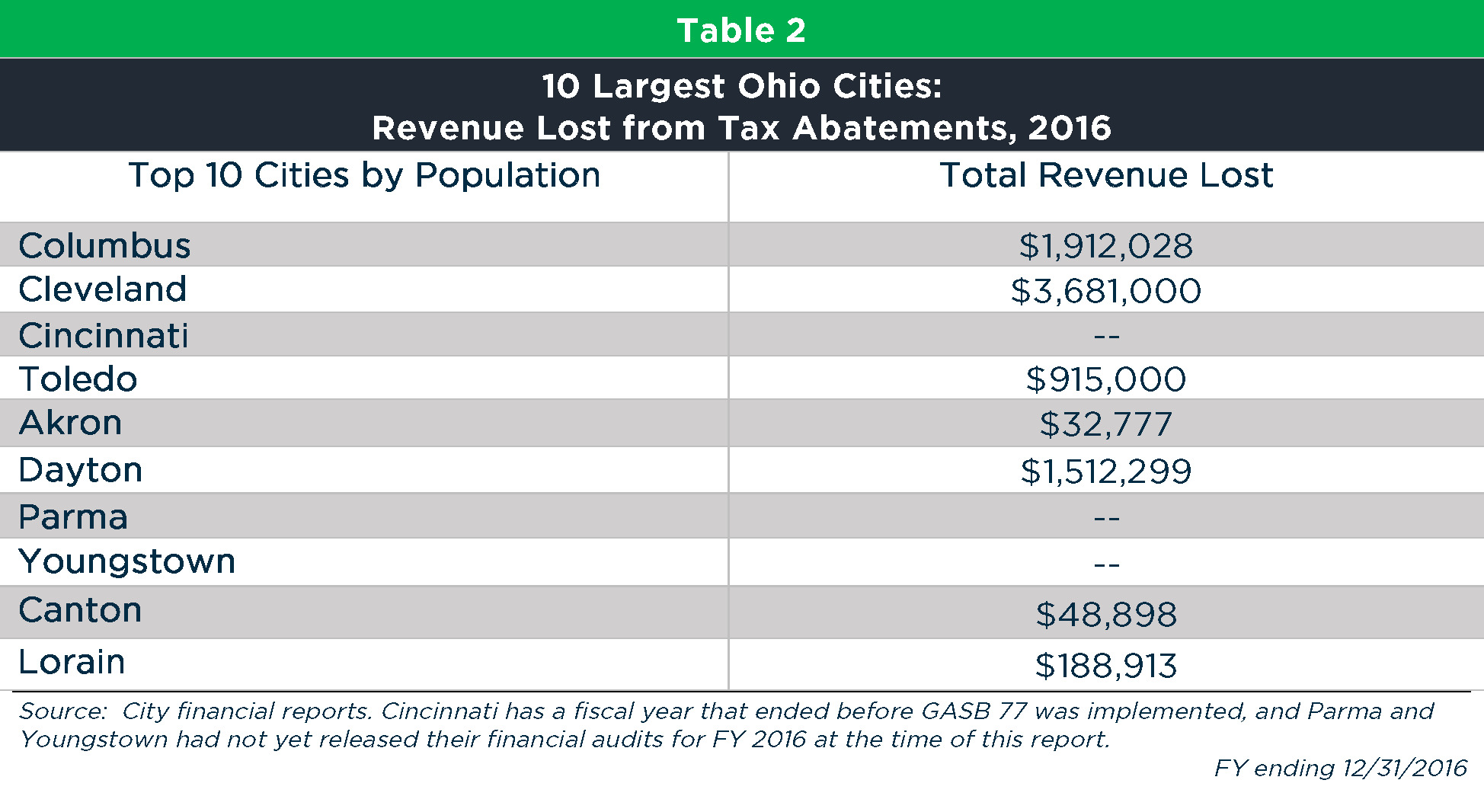 Local tax abatement in Ohio: A flash of transparency