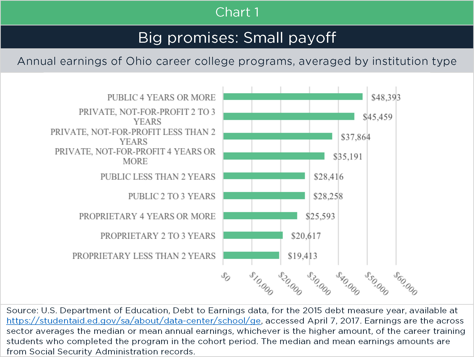 Risky business: For-profit education in Ohio