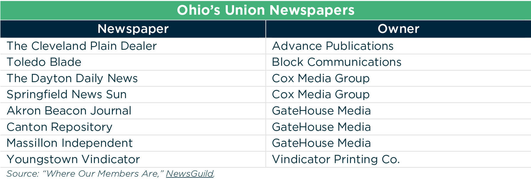 Breaking news: Newspaper closures hurt Ohio communities