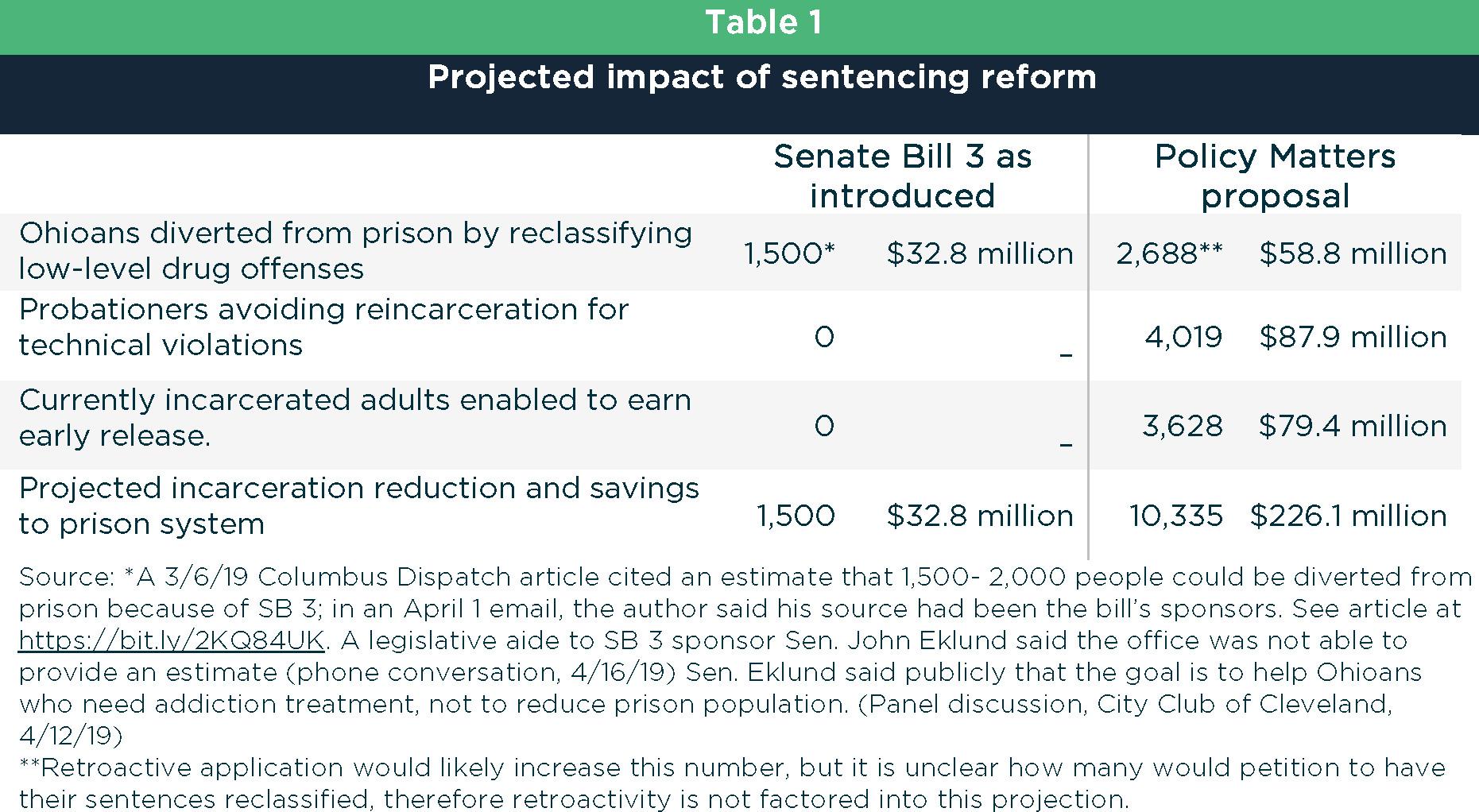 Sentencing reform through a stronger SB 3