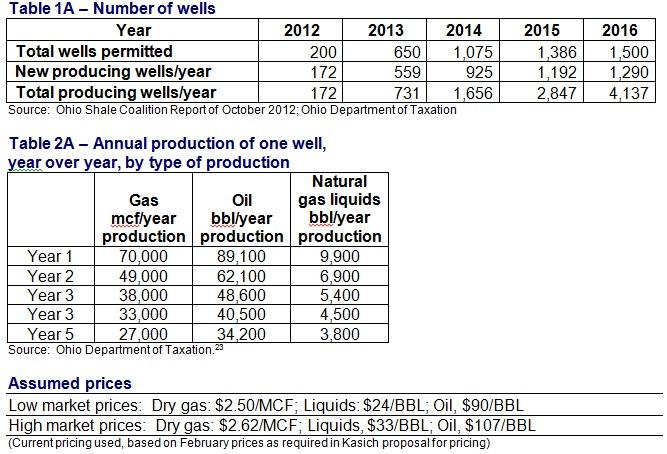 Taxing Fracking