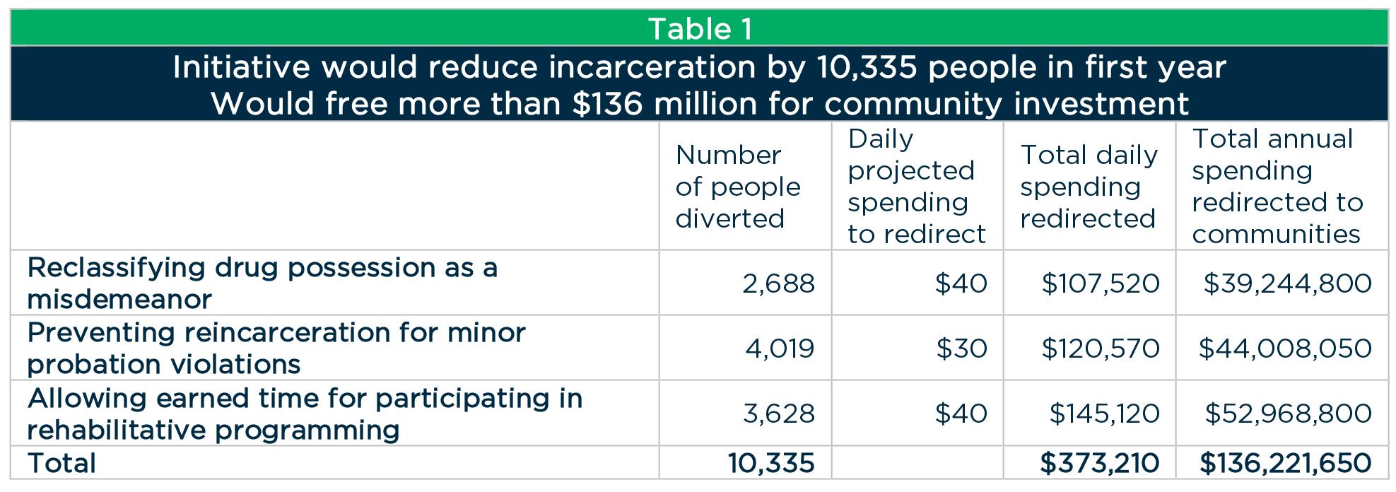 Issue 1: Reducing incarceration, improving communities