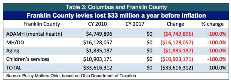State cuts sting Ohio localities