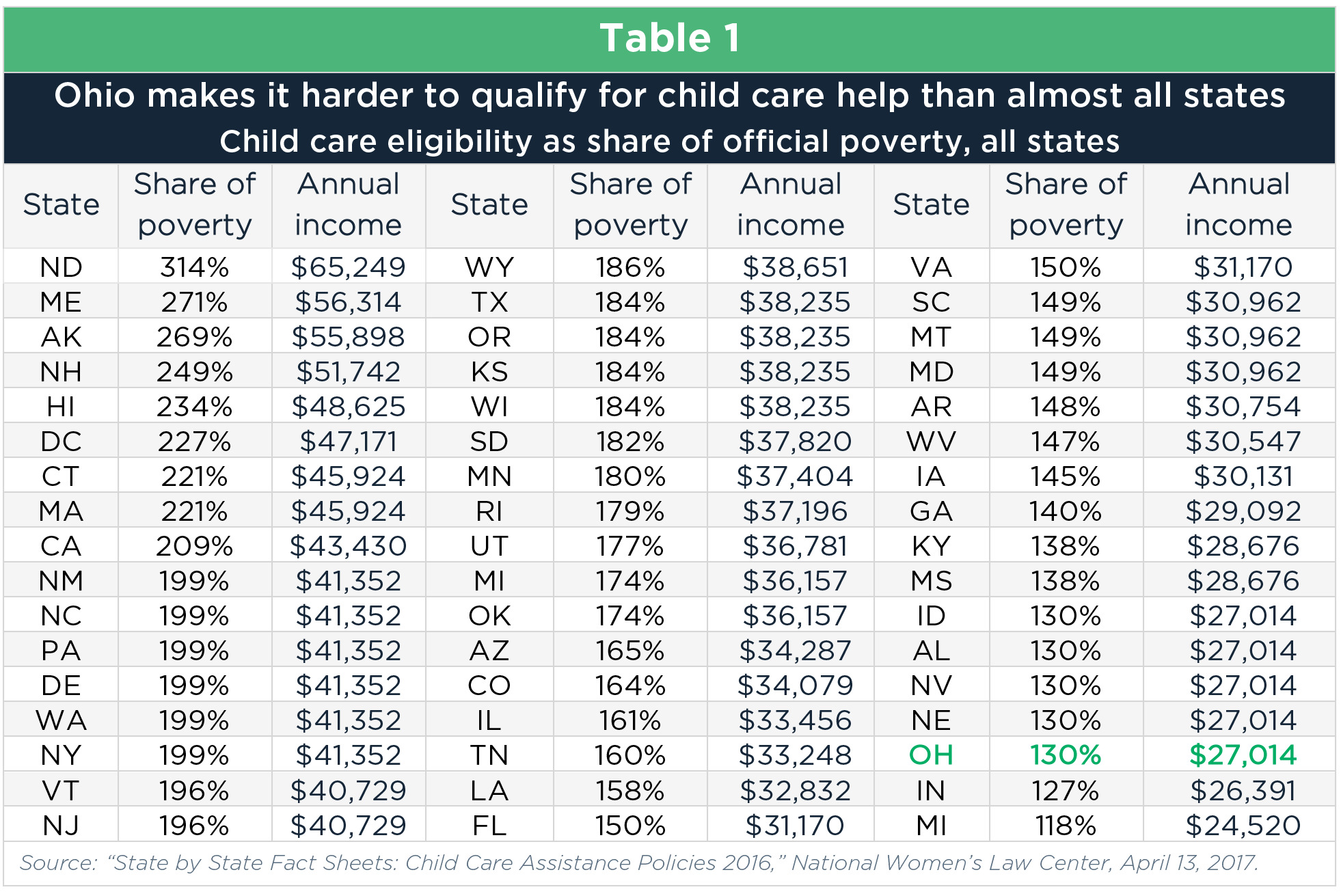 Assessing Ohio S Child Care System