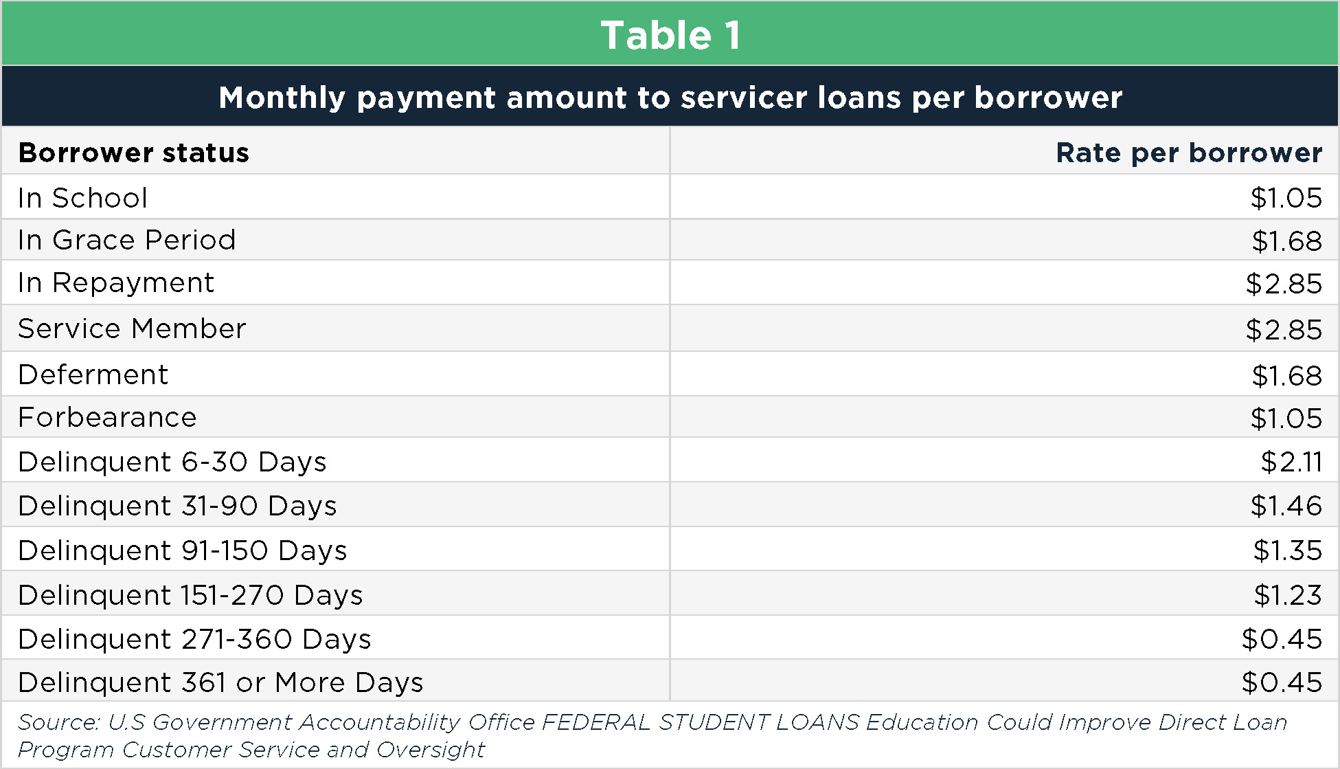 Student borrowers: prey for predatory loan servicers