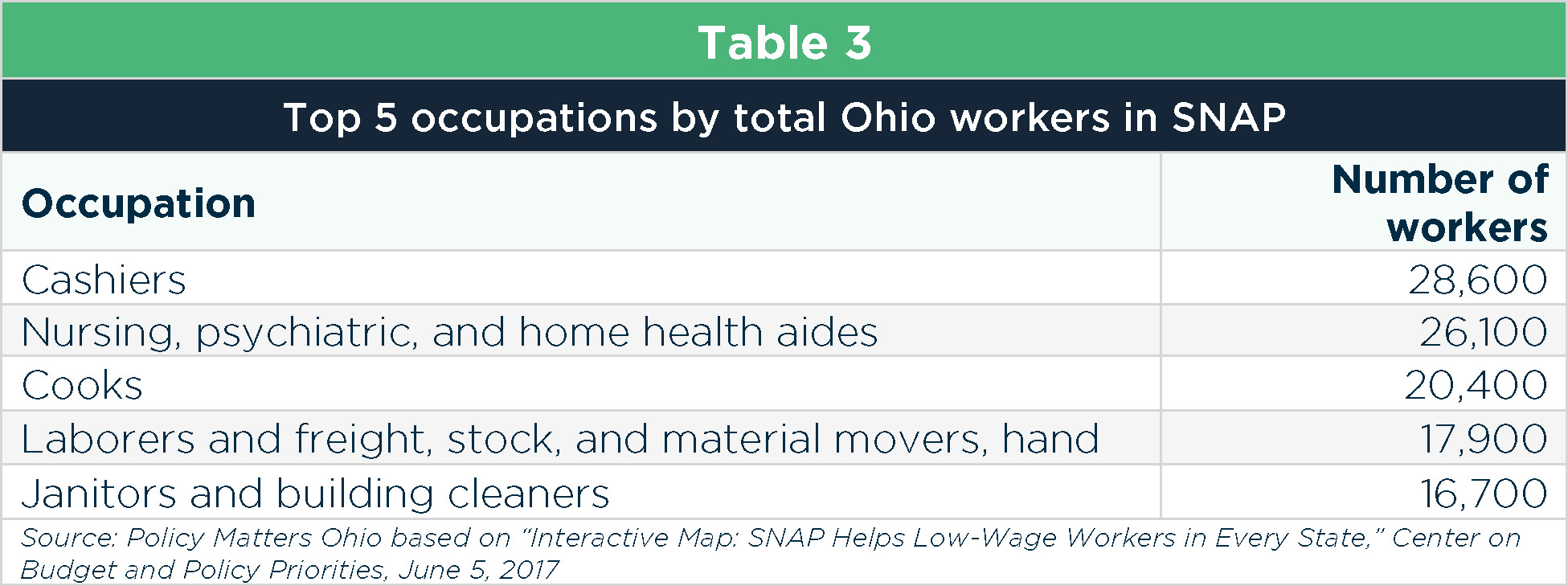 Work Requirements For Food Stamps Ohio