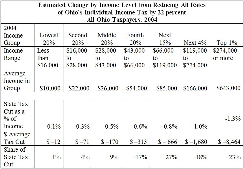 State Income Tax Cut Would Be Expensive Unequal And