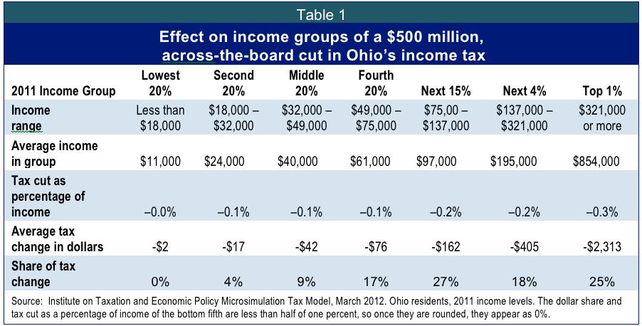 Actuary Irs Ohio California State Income Tax Table
