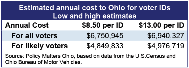 Ohio Id Million Photo Worth A 7 Voter Picture Year