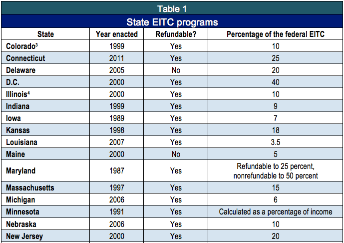 Colorado income tax table for 1040a earned income credit table 2012