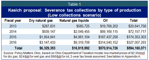 2013 Ohio Sales Tax Chart