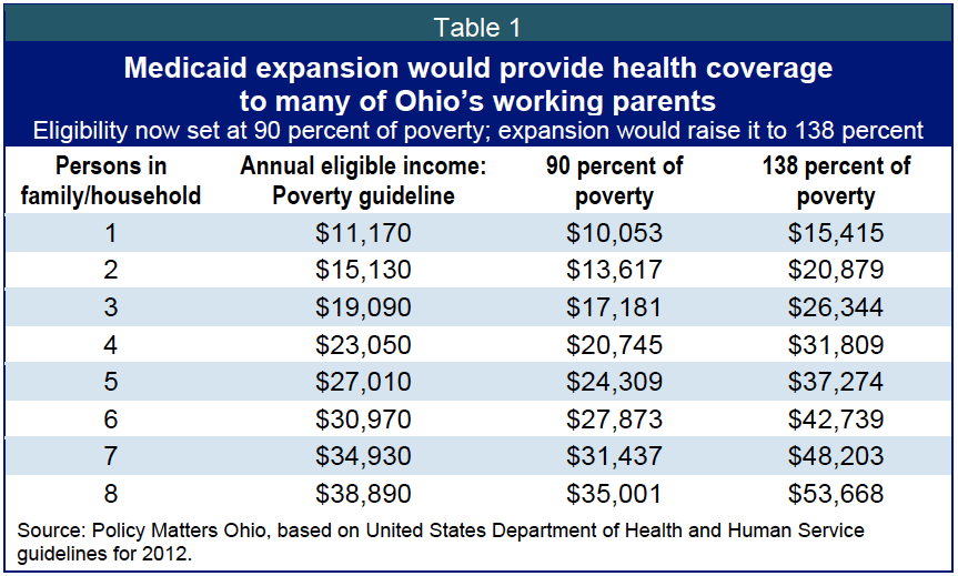 Ohio should say yes to medicaid expansion 2 ccuart Gallery