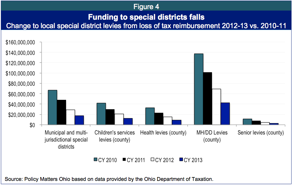 Intensifying Impact: State budget cuts deepen pain for Ohio