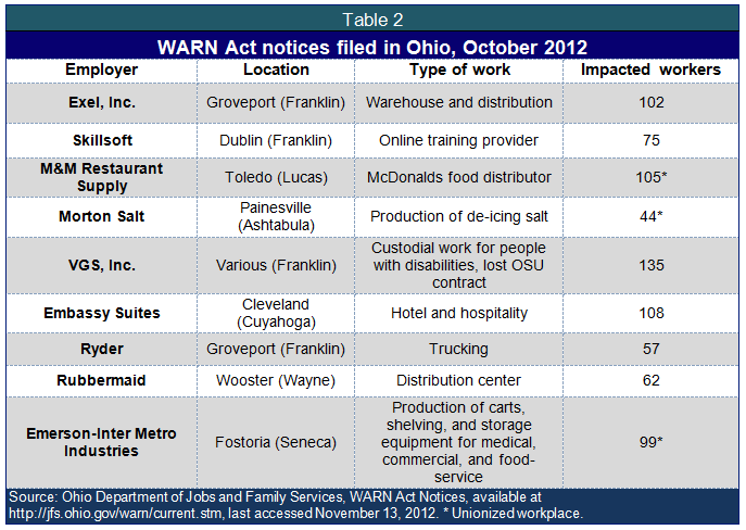 Warn notices by state