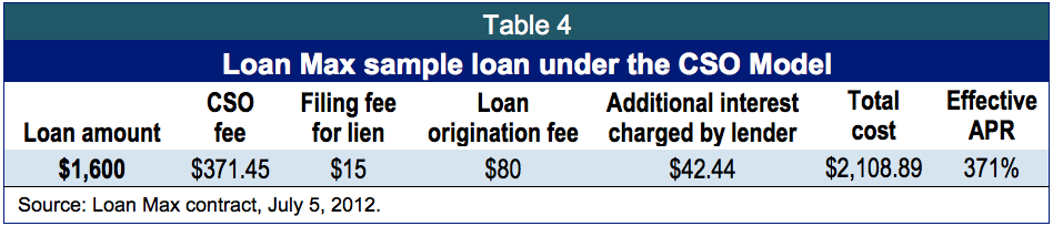 Keys for Collateral: How auto-title loans have become