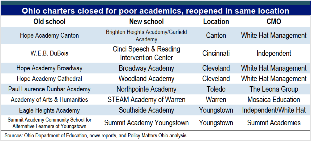 Avoiding accountability how charter operators evade ohios closing failing charters pronofoot35fo Image collections