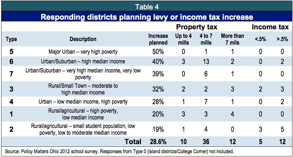Survey shows ohio shrinks its schools for Table survey mict go th