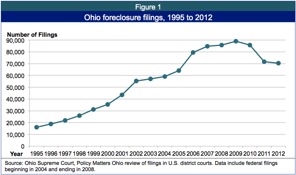 Home Insecurity 2013: Foreclosures and housing in Ohio