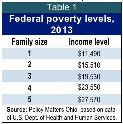 Shrinking aid for ohios poorest families low income and part time workers may live in or near poverty and rely on public benefits for food and cash assistance public assistance eligibility is ccuart Images