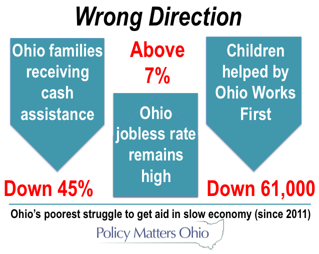 Shrinking aid for ohios poorest families the waiver expires in federal fiscal year 2015 ohio chose to end the waiver for 72 counties in 2014 starting january 1 county job and family service ccuart Images