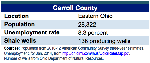 Fracking in Carroll County, Ohio: An impact assessment