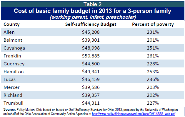 public assistance initiatives in 2014 ohio budget bill