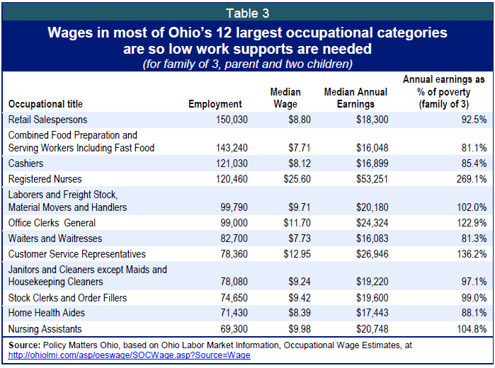 Public assistance initiatives in 2014 ohio budget bill public assistance helps low wage taxpayers retain jobs and low income employers retain a stable workforce for example of ohios 75000 frontline fast food ccuart Images