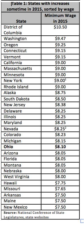 Ohio Minimum Wage Hike Will Boost Consumer Spending By $40. Top 10 Hotels San Francisco Mykit System 7. Missouri School Of Barbering Senator Of Nh. Radiation Treatment For Prostate Cancer. Third Party Fidelity Bond Donating Cord Blood. Best Phone Service For Small Business. Legal Project Management Certification. Accelerated Nursing Programs In North Carolina. Hematology Online Course Best German Websites