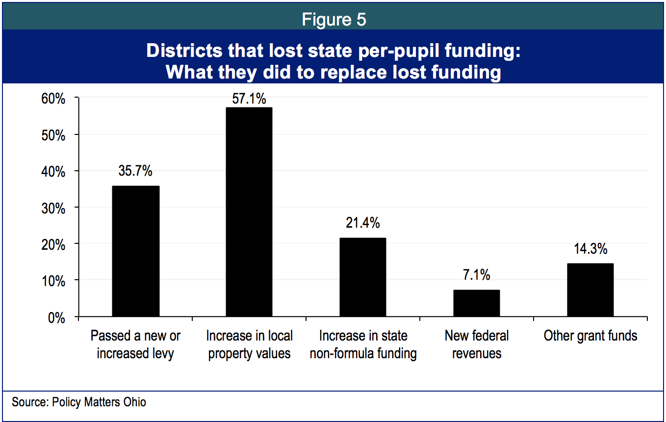 Ohio Schools Cautiously Rebuild This Basic Plot Roller Coaster Diagram Includes 4 Differentiated Local Levies About A Third Of The Respondents To Question On Levy Activity Went Polls In 2013 14 And Little Over Quarter