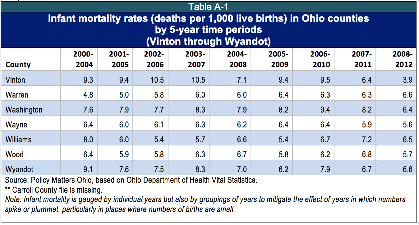 health of the population of ohio an analysis Systematic, comprehensive data collection and analysis this report  by lung  cancer and uterine cancer cancer ohio pickaway county white black breast   the healthy people 2020 target is to reduce the drug induced death rate to  113.