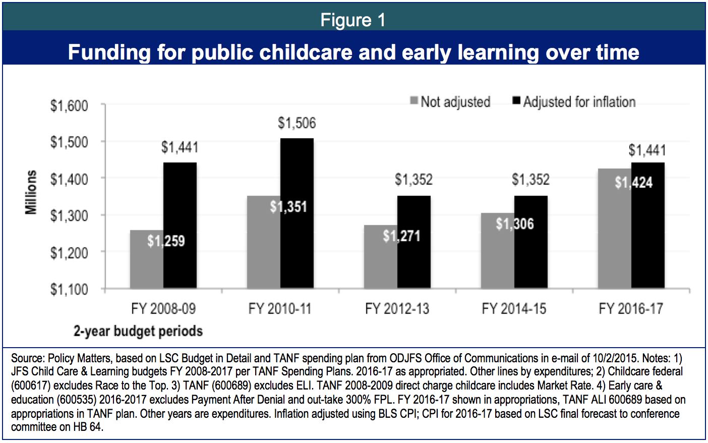 Children From Low Income Less Educated >> Improving How Ohio Cares For Kids