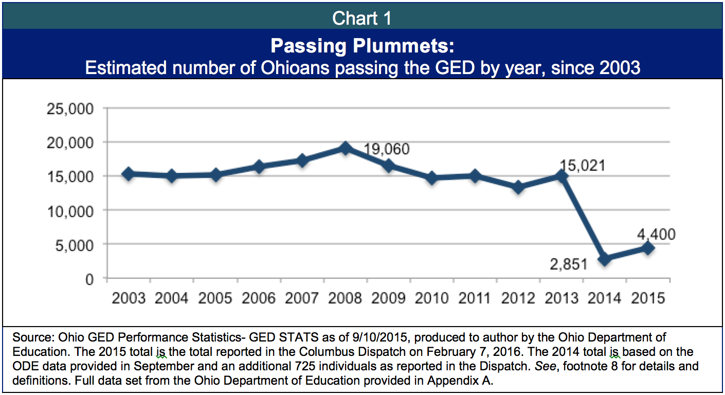 ged collapse prevents ohioans from attaining high school diplomas