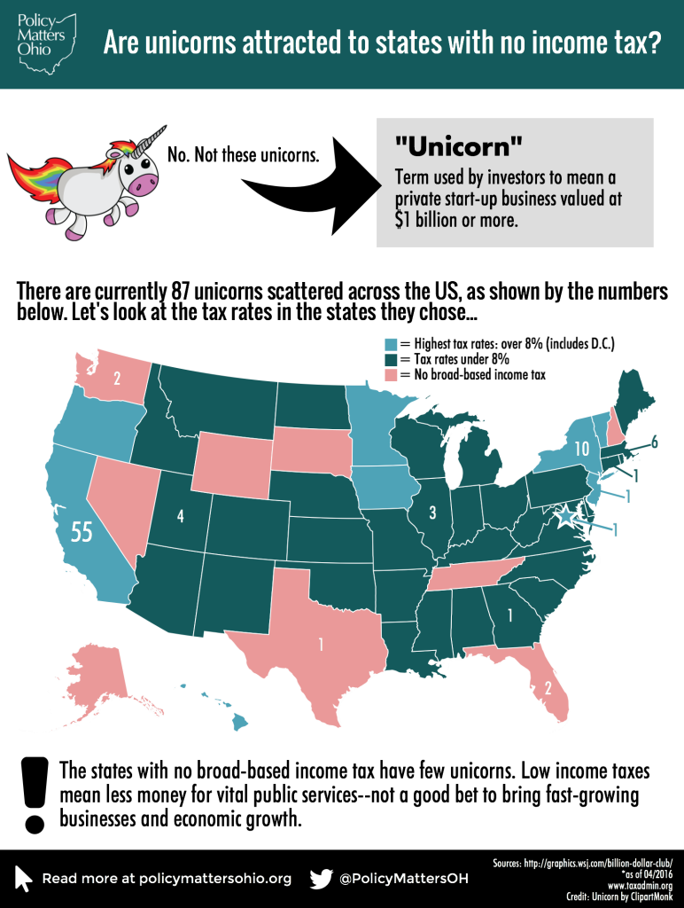 unicorn-income-tax-infographic