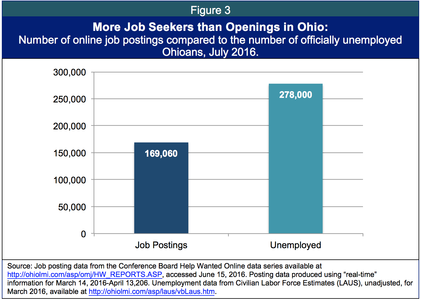 Cutting unemployment weeks hurts job seekers employers and f3 xflitez Choice Image