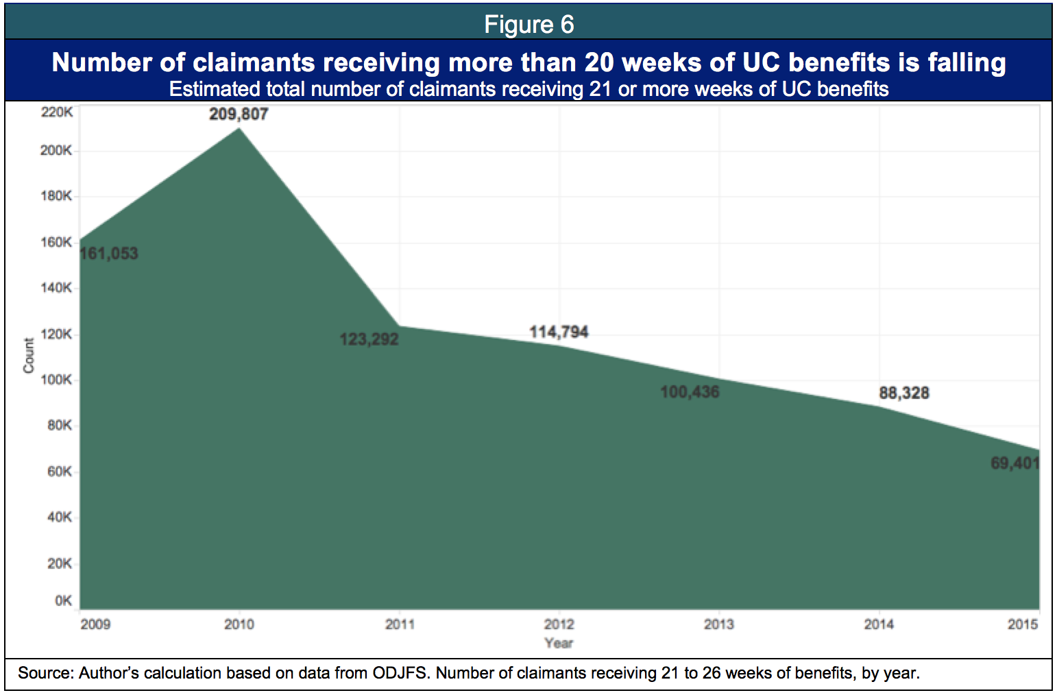 Cutting unemployment weeks hurts job seekers employers and in uc benefits in 2015 figure 6 shows how the number of ohioans claiming more than 20 weeks has steadily fallen since the recent peak of an estimated xflitez Choice Image