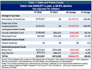 table-1-eaton-and-preble-co-copy