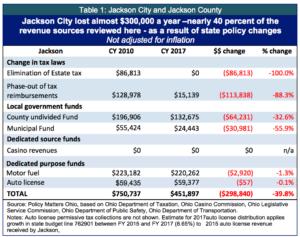 table-1-jackson-city-and-jackson-co-copy