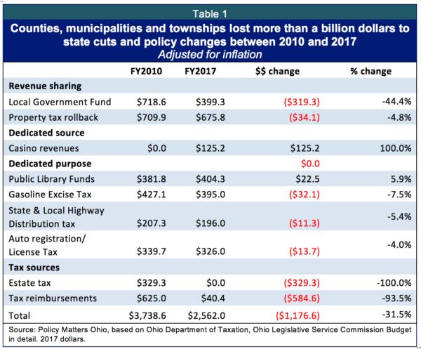 table-1-local-gov-copy