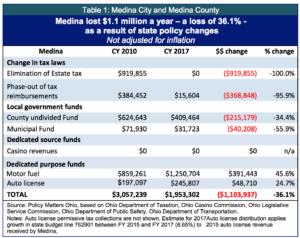 table-1-medina-city-and-medina-county-copy
