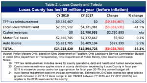 table-2-lucas-county-and-toledo-use-this-copy