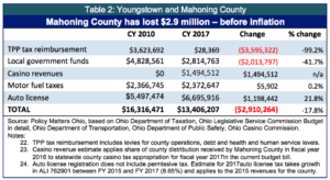 table-2-youngstown-and-mahoning-county-copy