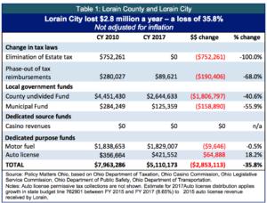 table-1-lorain-county-and-lorain-city-copy